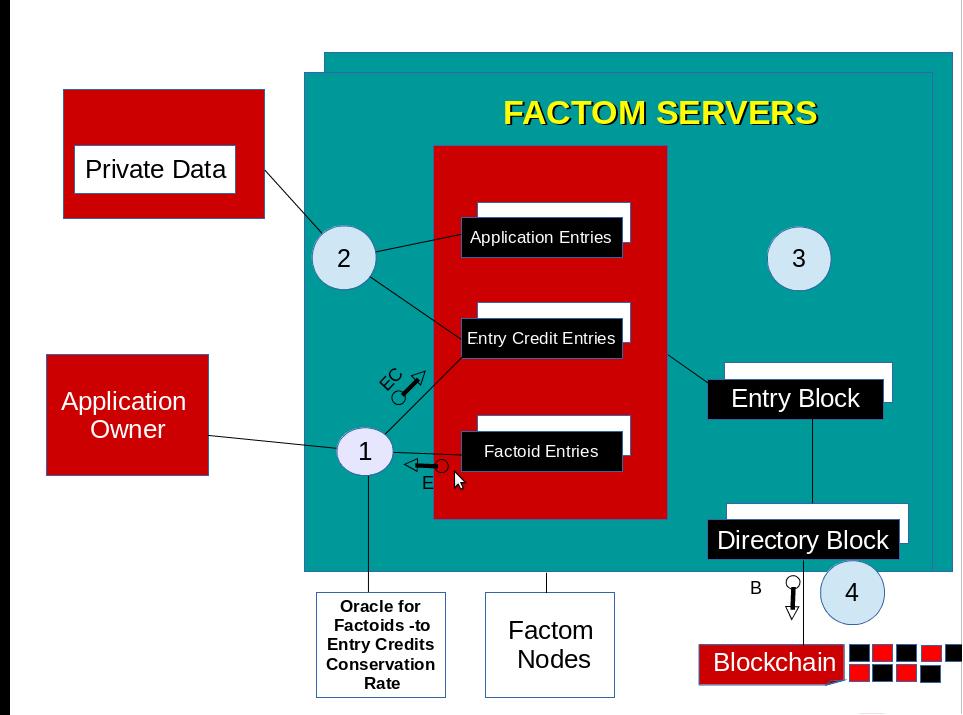 Factom Ecosystem