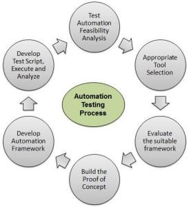 automation_testing_process
