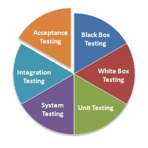 manual-testing-types