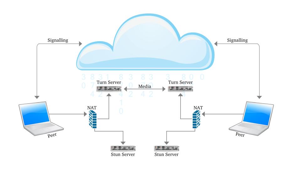 TURN and STUN Server | WebRTC – Diary